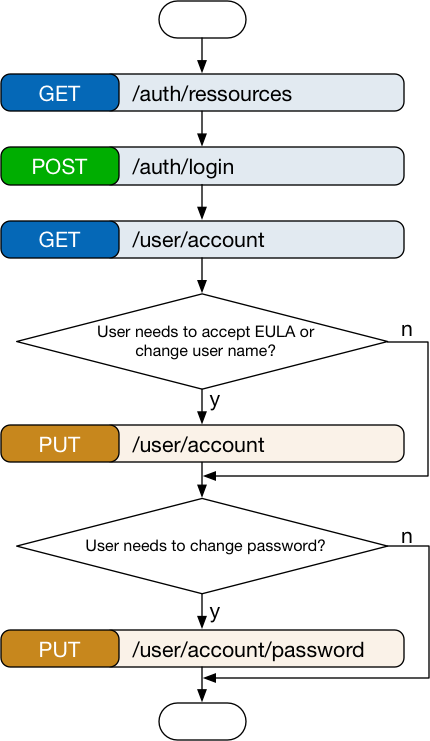 workflows_login.png