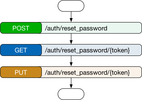 workflows_password-reset.png